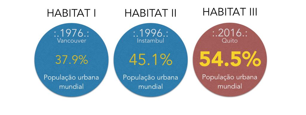 ONU Habitat III