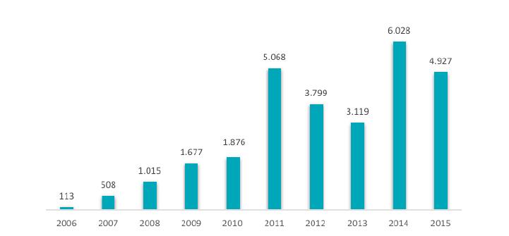 Investimentos em Energia Eólica no Brasil